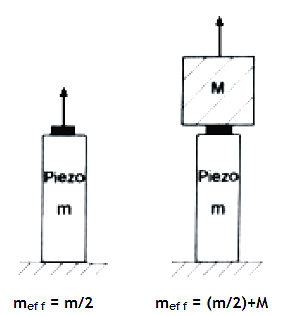 Unloaded piezostack actuator as compared with the loaded piezostack actuator